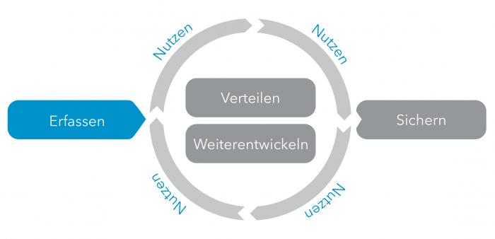 WBI-Prozess-Erfassen-01