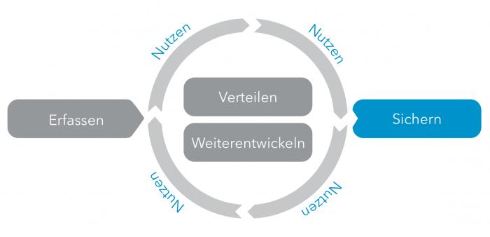 WBI-Prozess-Sichern-04