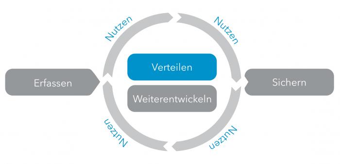 WBI-Prozess-Verteilen-02