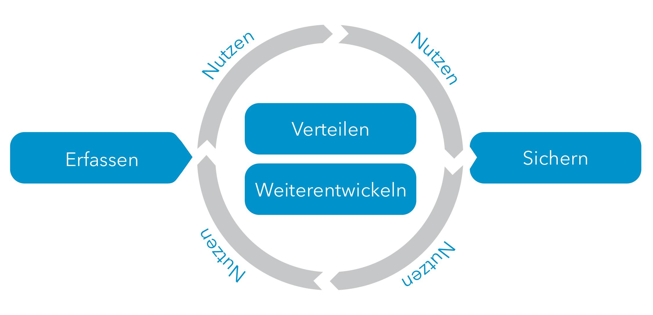 WBI-Prozess-komplett-05