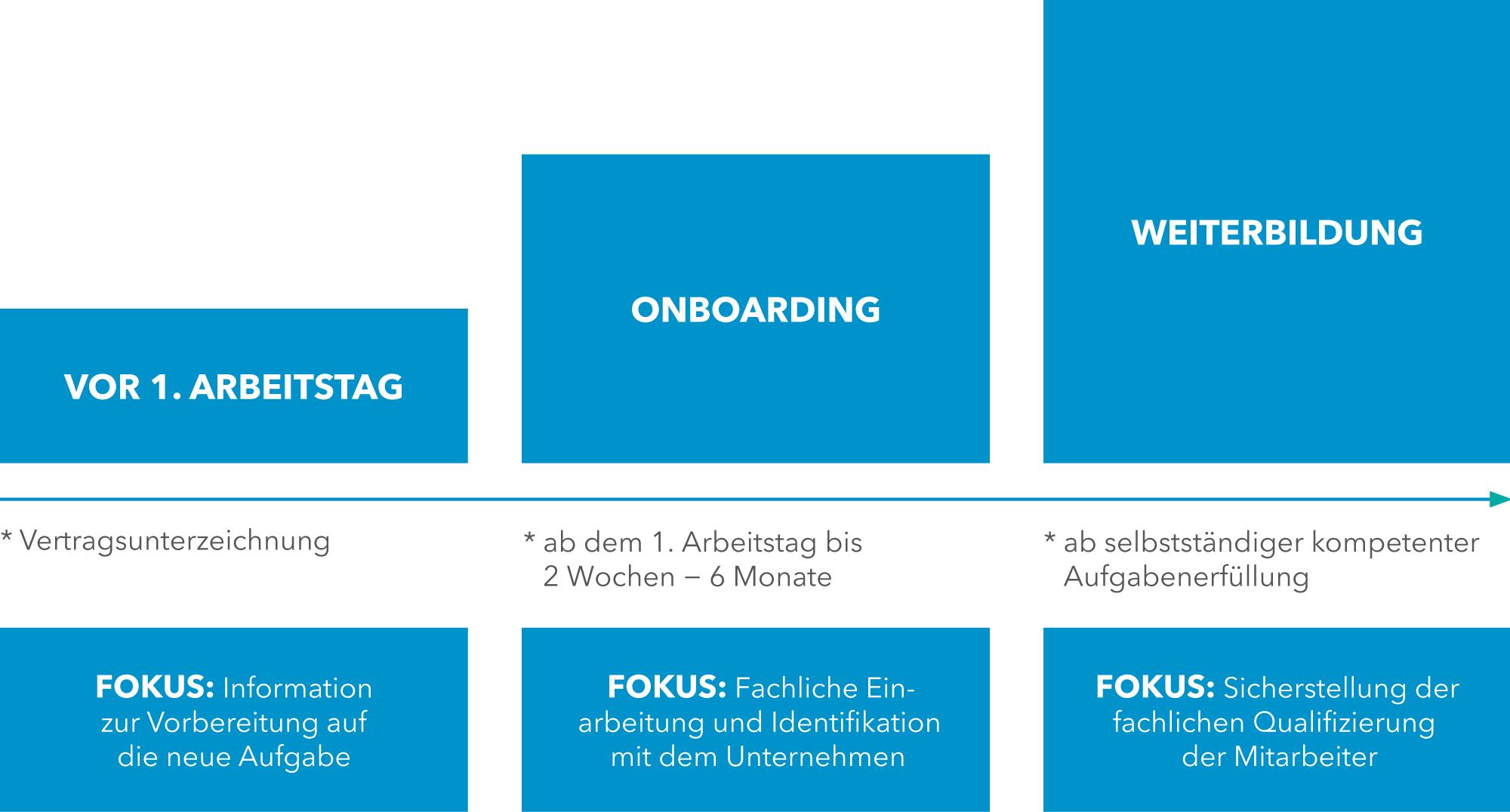Der Onboarding-Prozess mit WBI