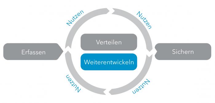 WBI-Prozess-Weiterentwickeln-03