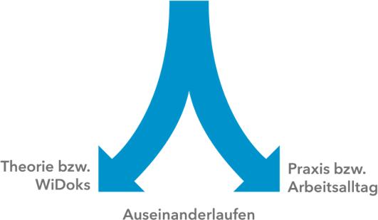 Wissensmanagement-Qualitaetsmanagement