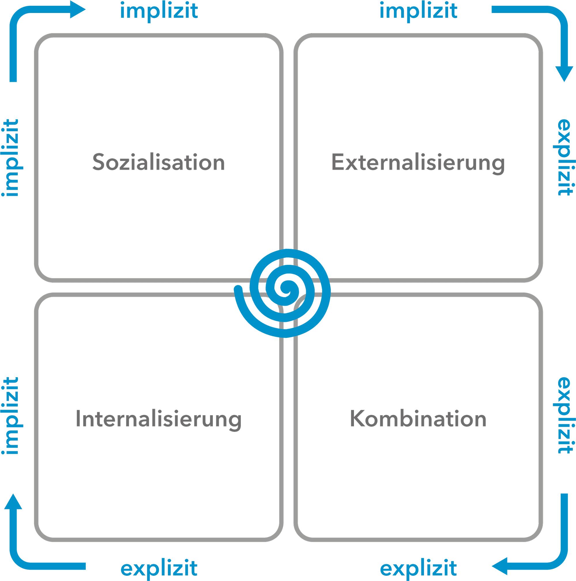 Das SECI-Modell nach Nonaka und Takeuchi
