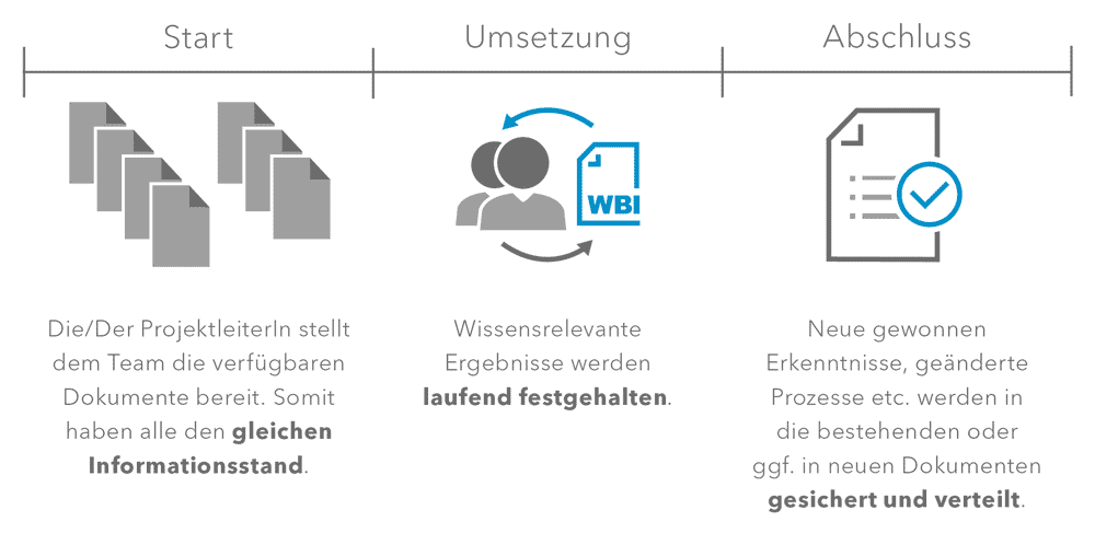 Wissensmanagement-Projektmanagement