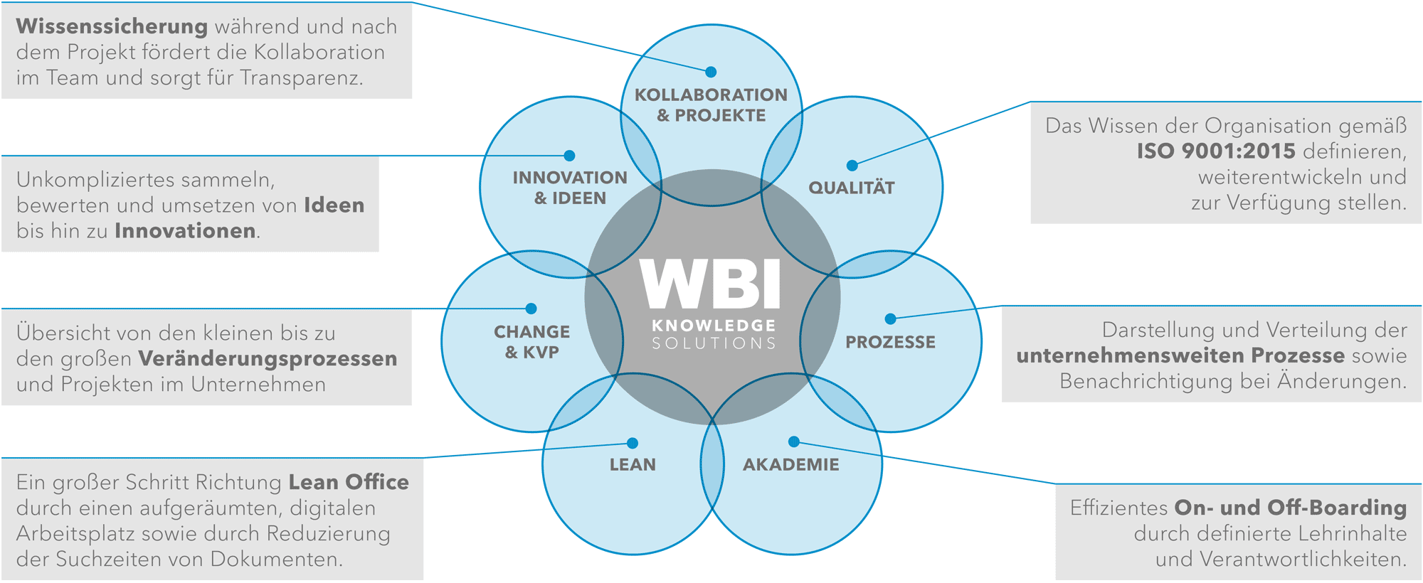 WBI-Portfolio