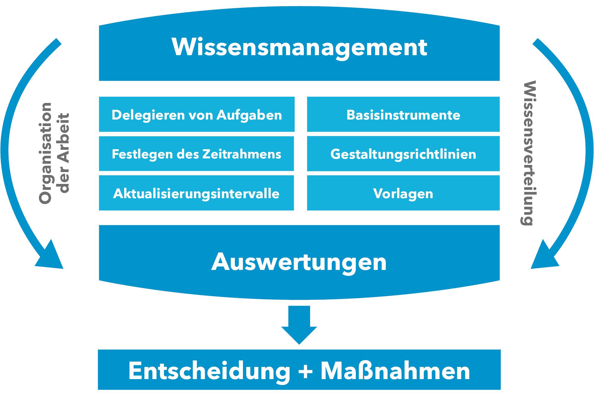 wissensmanagement-auswertungen