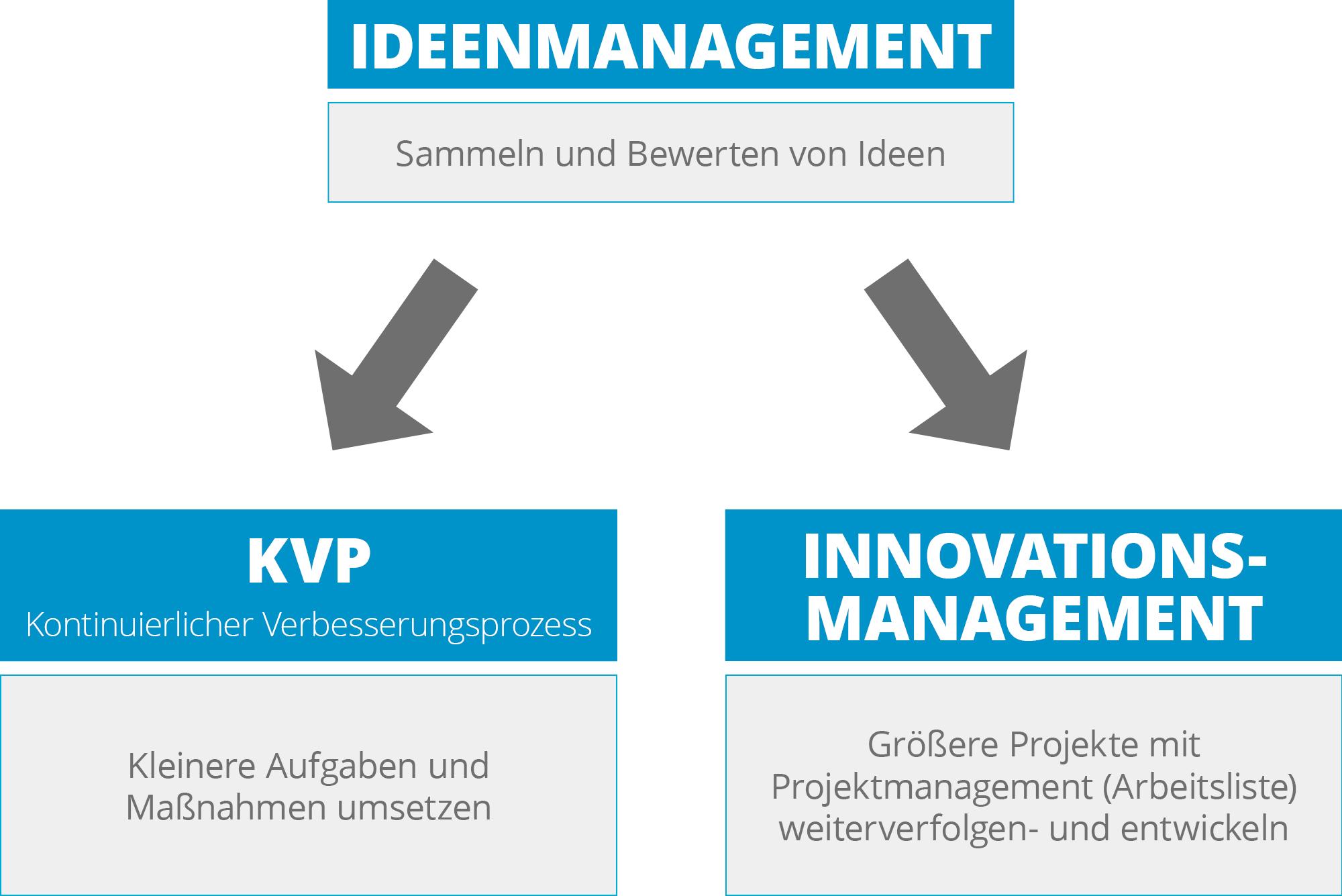 ideenmanagement-innovationsmanagement-grafik